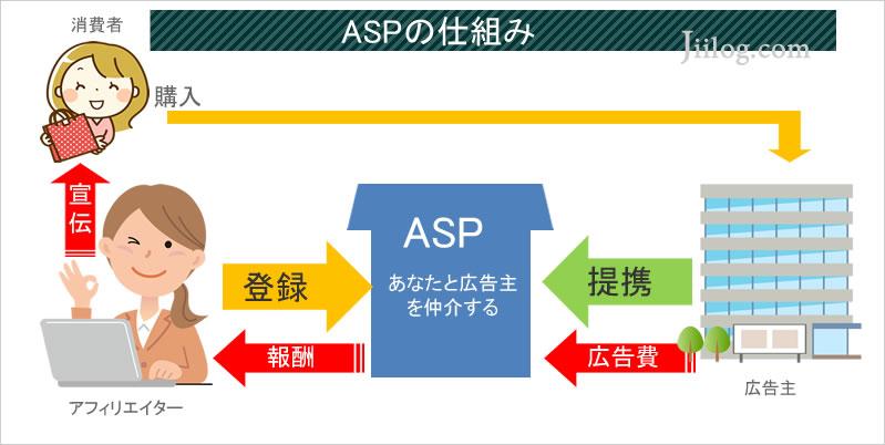 ASP役割